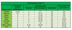 Прогноз клёва температура воды
