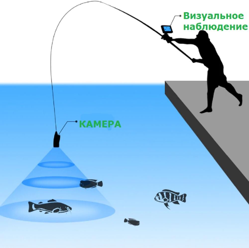 Подборка лучших товаров для весенней рыбалки с AliExpress 2020!